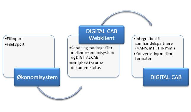 DIGITAL CAB Webklient