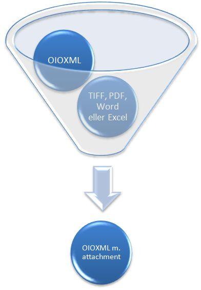Indlejring af andre filer i OIOXML eller OIOUBL dokumentet