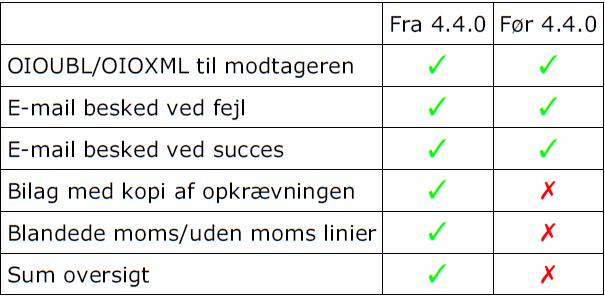Sammenligning mellem gammel Unik Bolig og ny Unik Bolig opkrævning